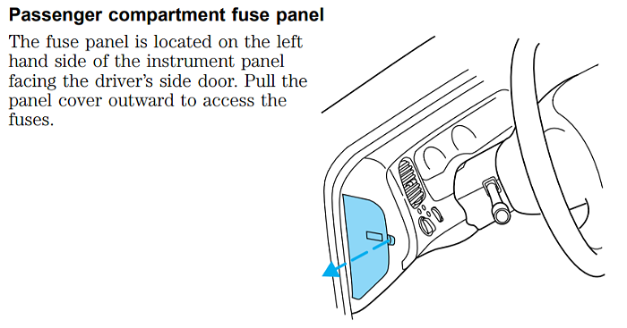 Ford Ranger 1998-2000 Passenger Compartment Fuse Panel Location