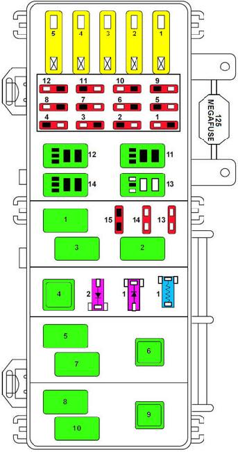 Ford Ranger 1998-2000 Power Distribution Box Fuses and Relays Loction